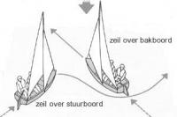 windsurf voorrangsregels